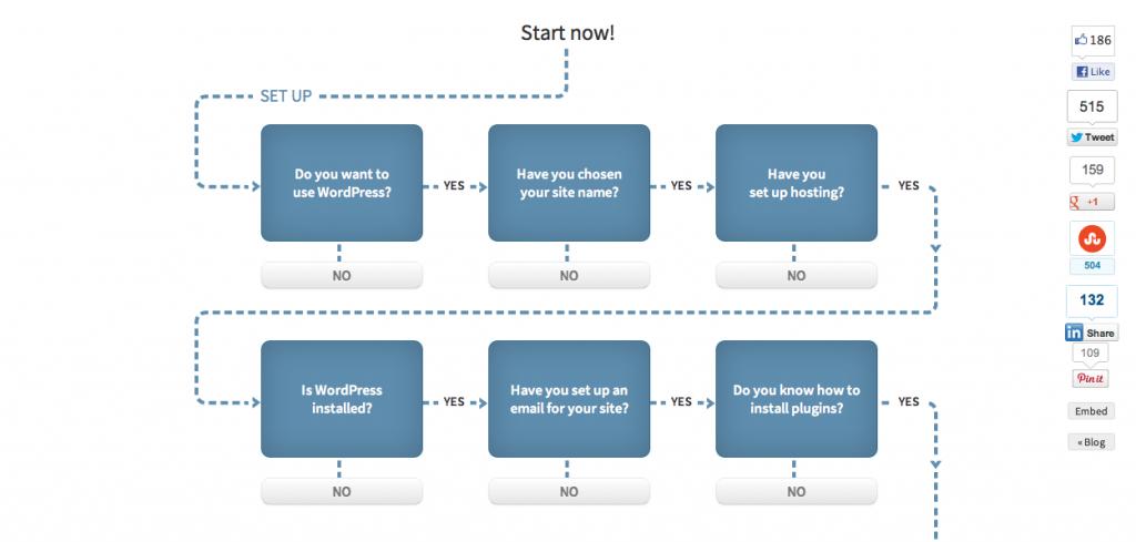 WordPress Comprehensive Checklist