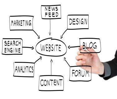 Ways to Improve Your Website