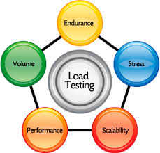 Load Testing – Comprehending the Valid Reasons Behind this Important Test