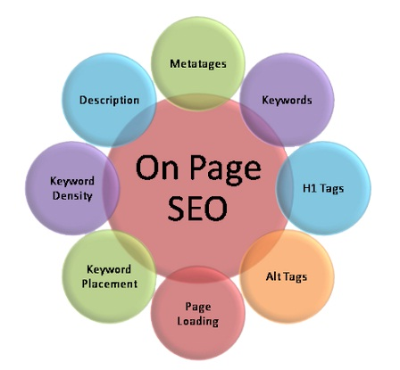 What is On-Page SEO?  Make Sure Your Web Designer is Doing it Right