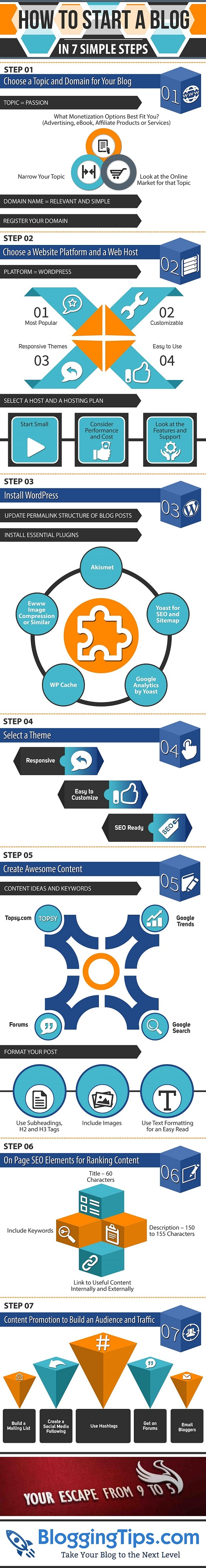 Creating a Blog Infographic – DesignCoral