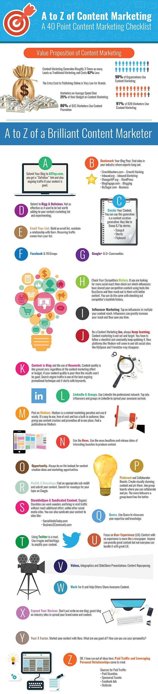 Content Marketing Sources from A to Z