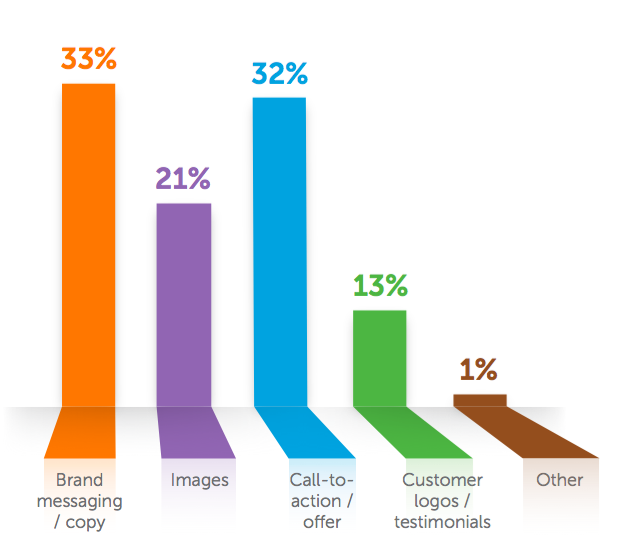 3 Market Segments to Consider when Designing a Digital Strategy