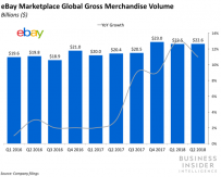 Five Reasons Why Marketplaces are the Future of E-commerce